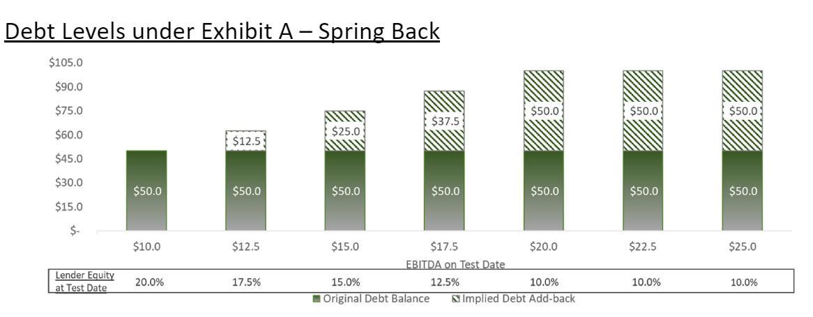 Debt Levels Under Restructuring Spring Back