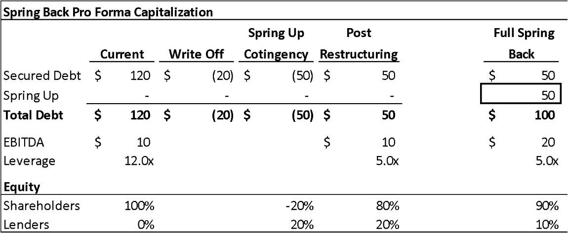 Restructuring Spring Back Pro Forma Capitalization