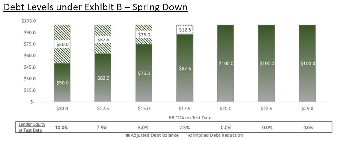 Debt Levels Under Restructuring Spring Down