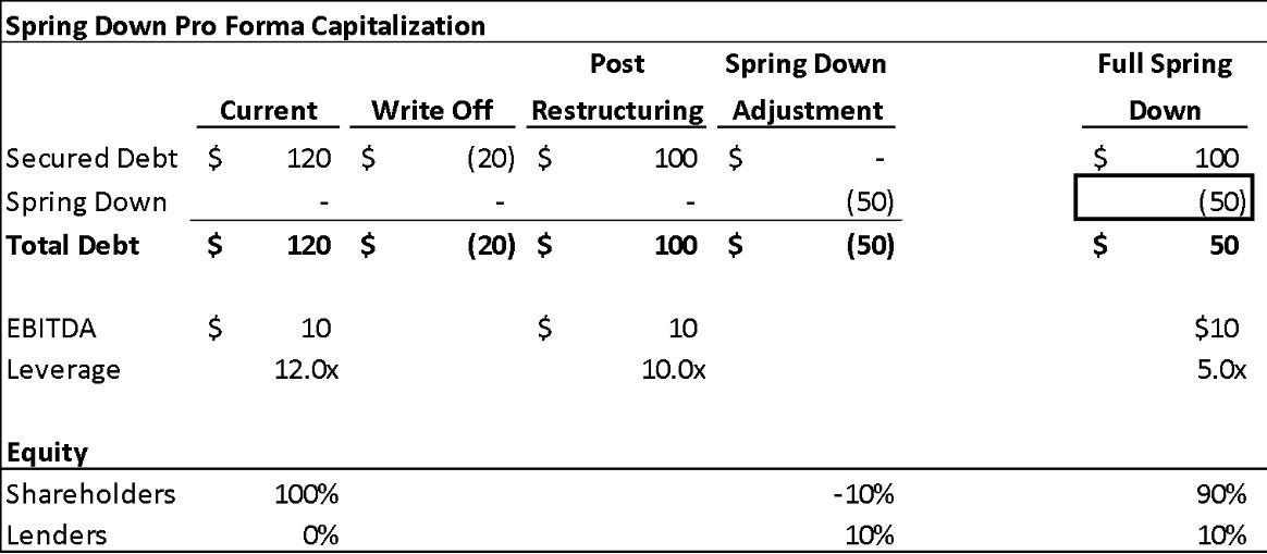Restructuring Spring Down Pro Forma Capitalization