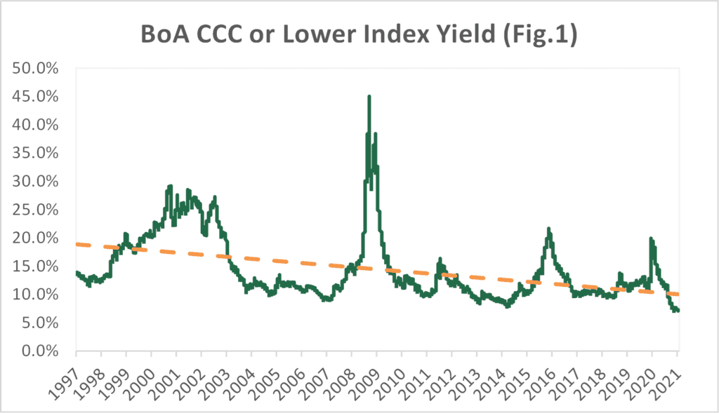 BoA CCC or Lower Index Yield