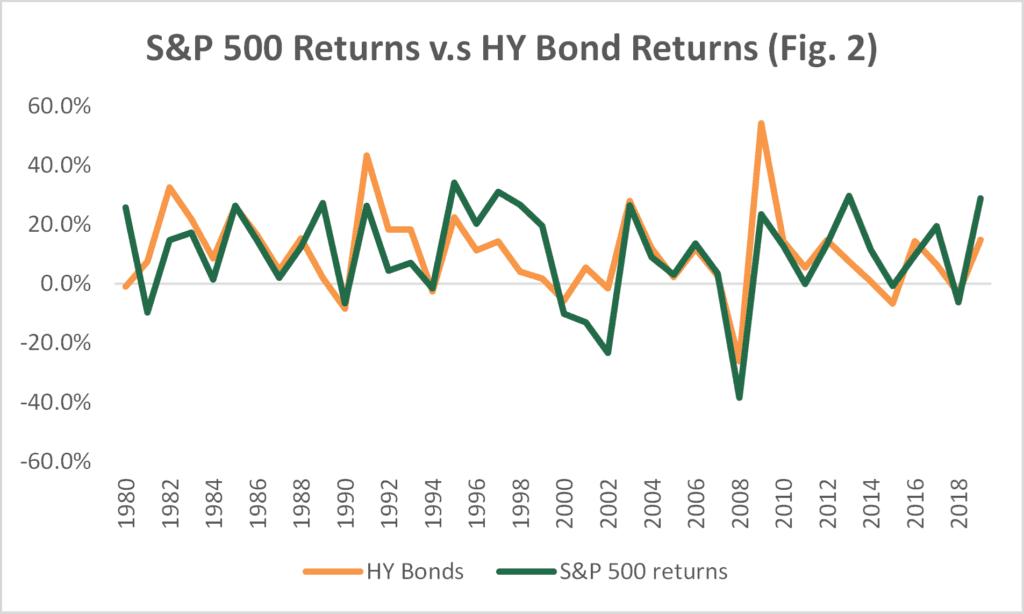 S&P 500 Returns Vs. HY Bond Returns
