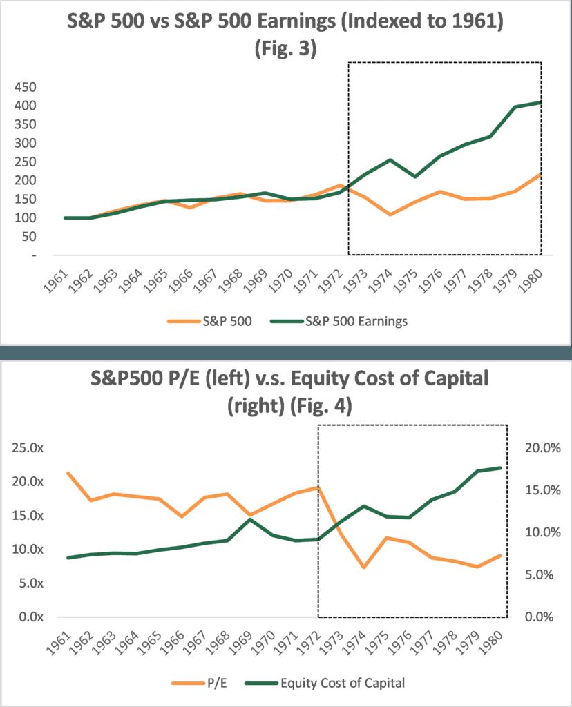 S&P 500 Earnings vs S&P 500 Cost of Capital