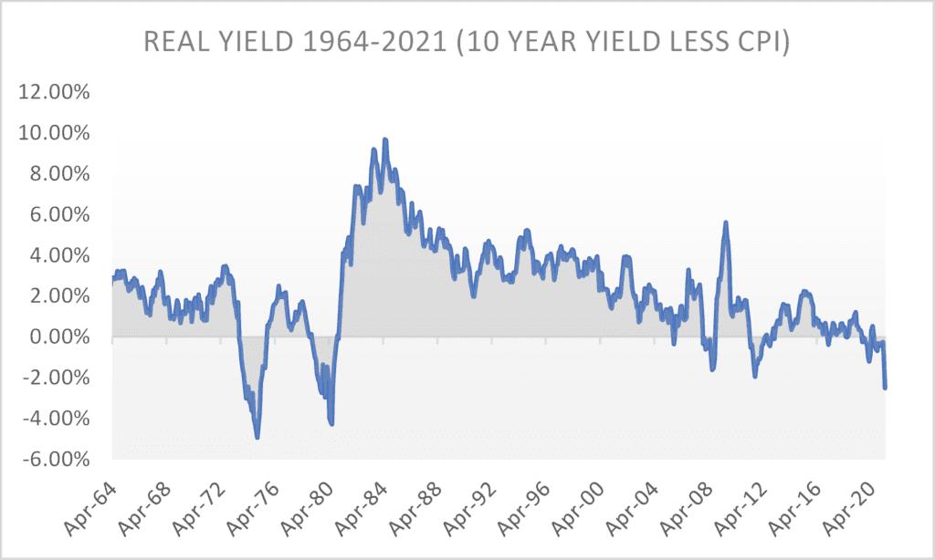 Real Yield 1964-2021