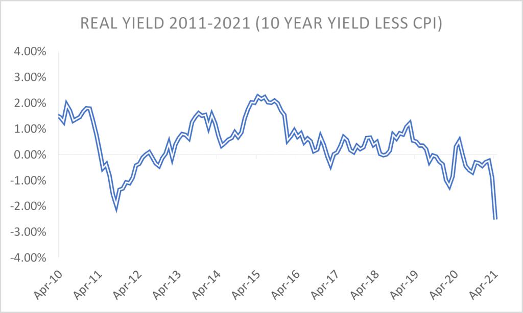 Real Yield 2011-2021