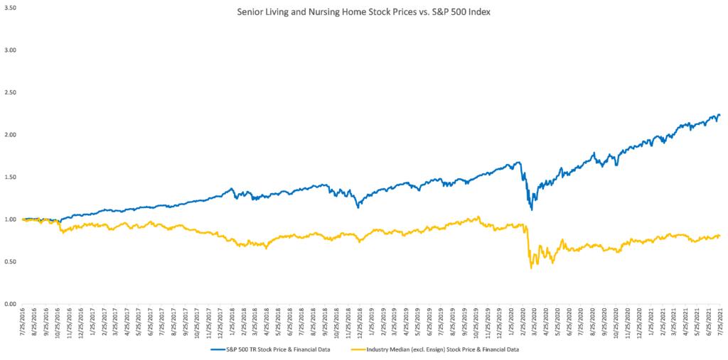 Senior Living and Nursing Home Stock Prices vs. S&P 500 Index